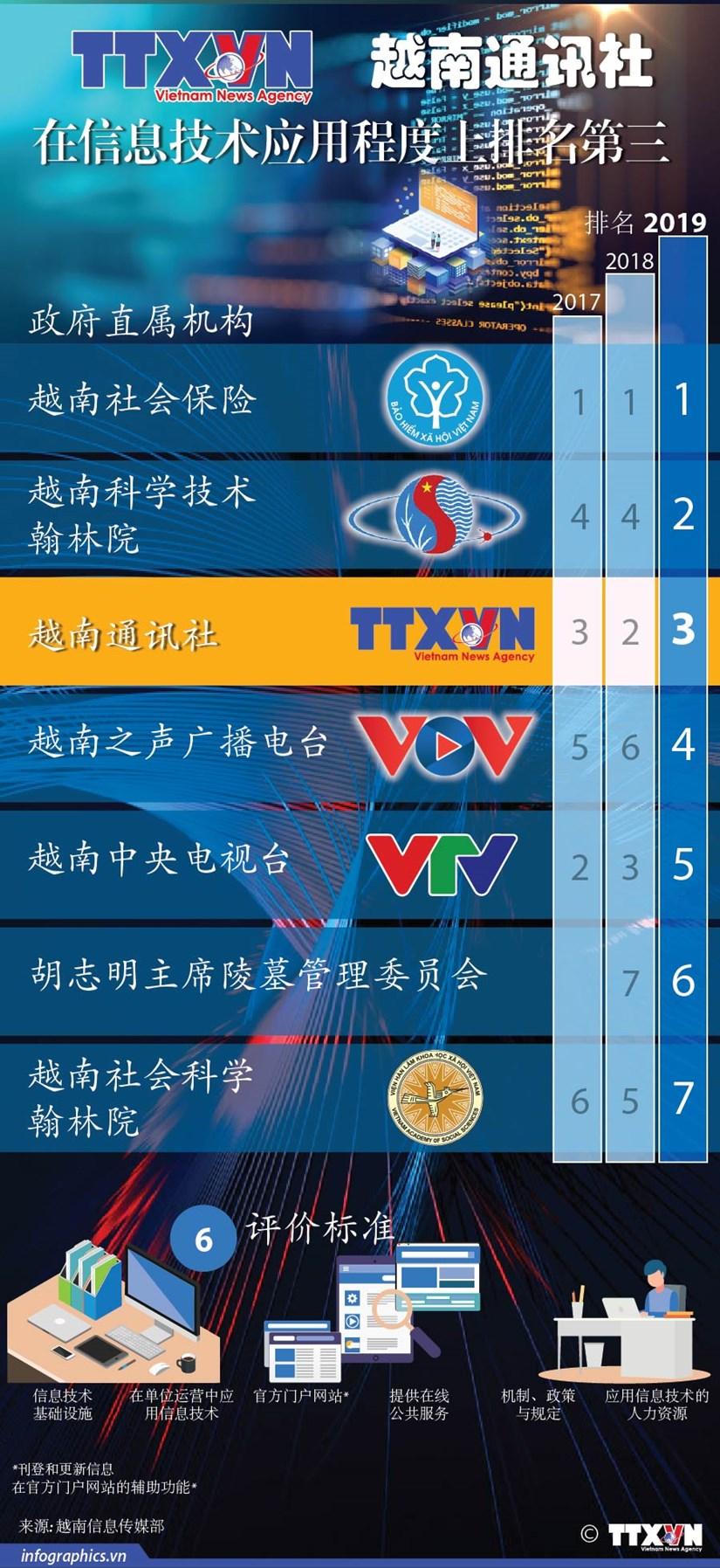 图表新闻:越南通讯社在信息技术应用程度上排名第三 hinh anh 1