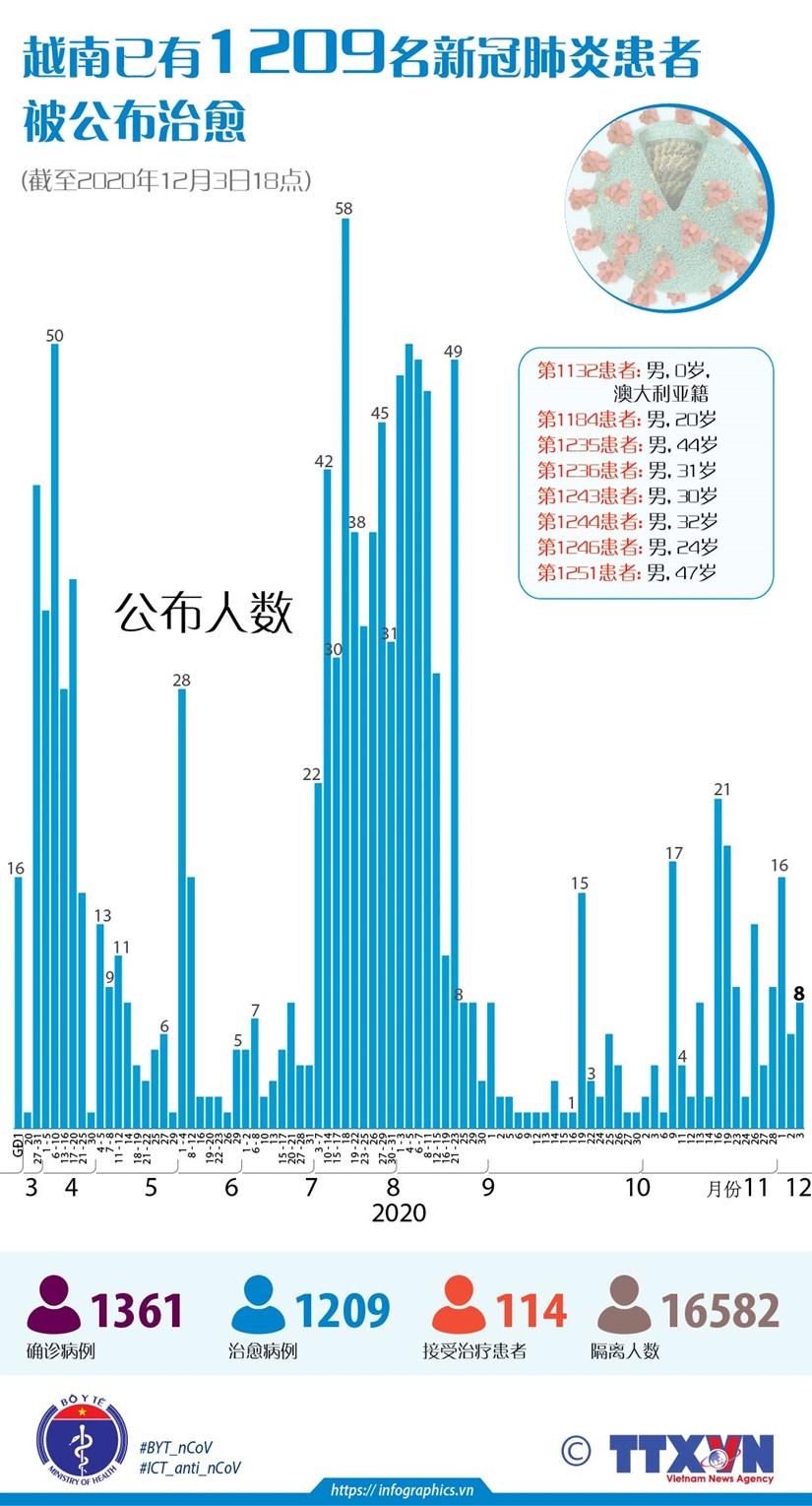 图表新闻:越南已有1209名新冠肺炎患者被公布治愈 hinh anh 1