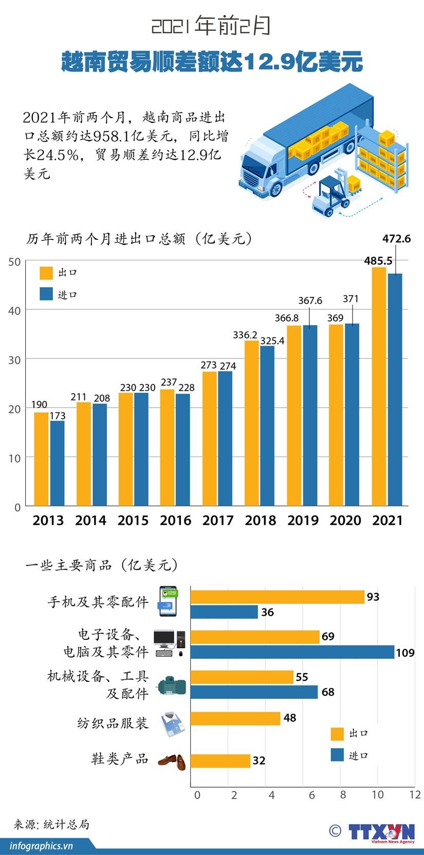 图表新闻:2021年前2月越南贸易顺差额达12.9亿美元 hinh anh 1