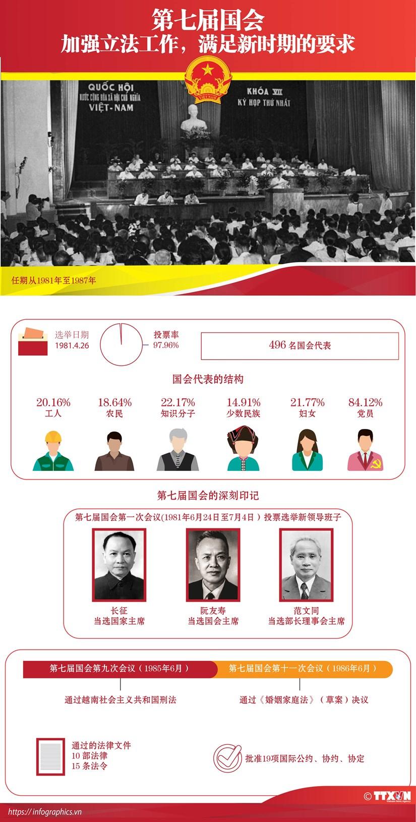 图表新闻:第七届国会:加强立法工作 满足新时期的要求 hinh anh 1