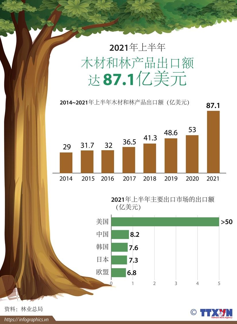 图表新闻:2021年上半年越南木材和林产品出口额 达 87.1亿美元 hinh anh 1