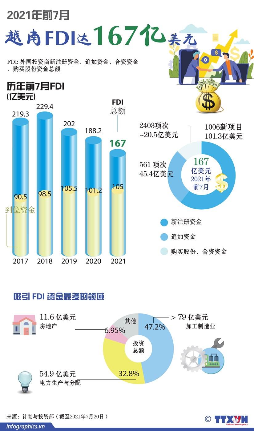 图表新闻:2021年前7月越南FDI达167亿美元 hinh anh 1