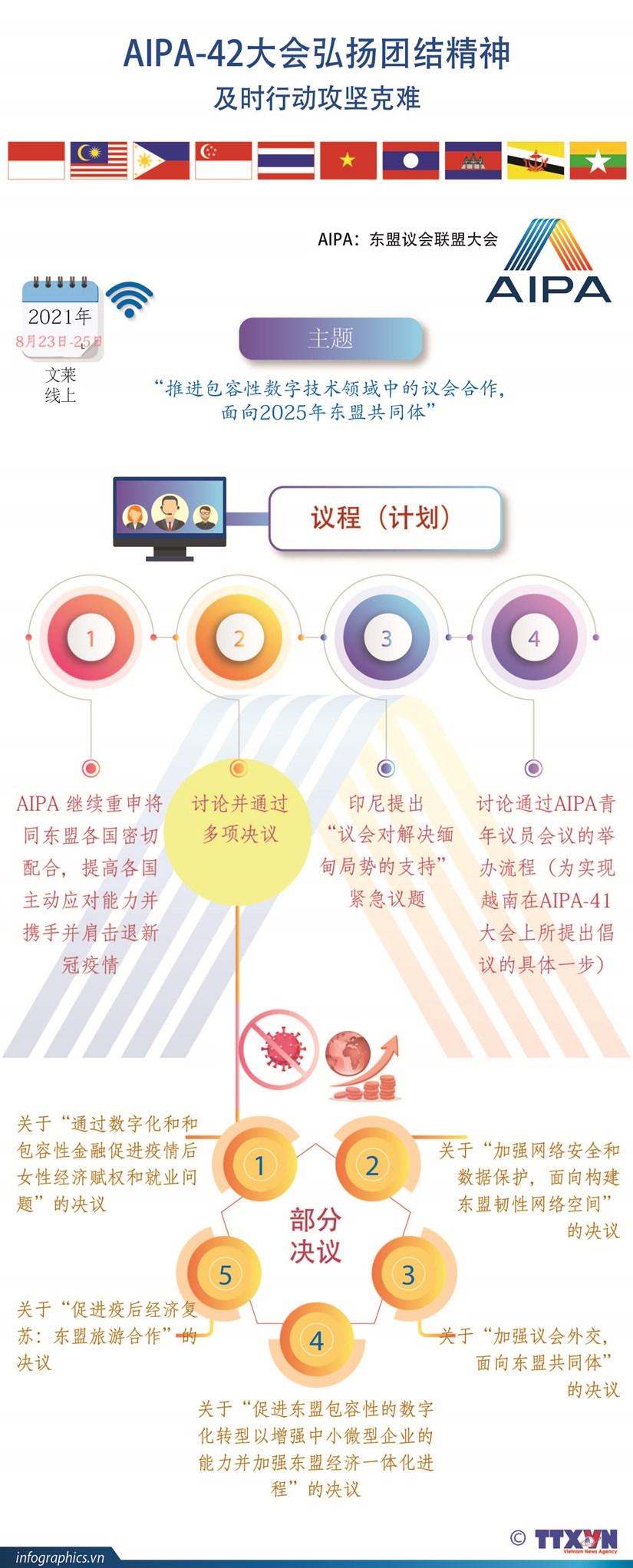 图表新闻:AIPA-42大会弘扬团结精神及时行动攻坚克难 hinh anh 1