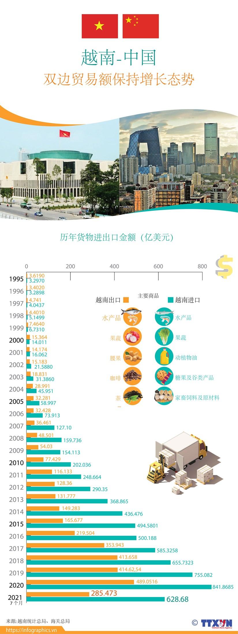 图表新闻:越南-中国双边贸易额保持增长态势 hinh anh 1